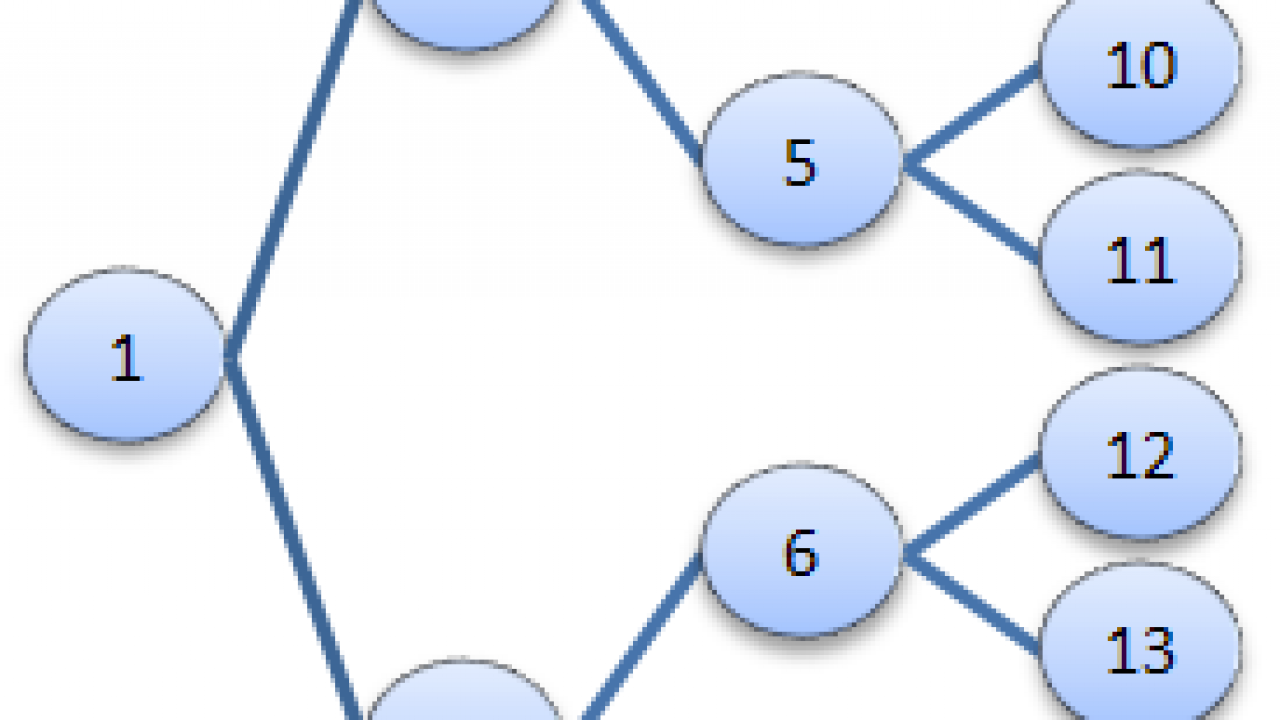 Top 50 Data Structure Interview Questions & Answers