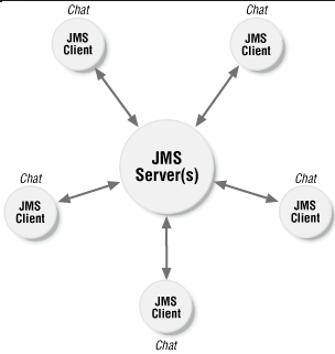 Top 25 JMS (Java Message Service) Interview Questions & Answers