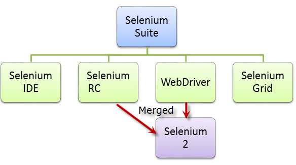 selenium testing interview questions and answers pdf