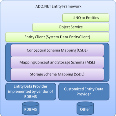 Top 16 Ado Net Entity Framework Interview Questions Answers