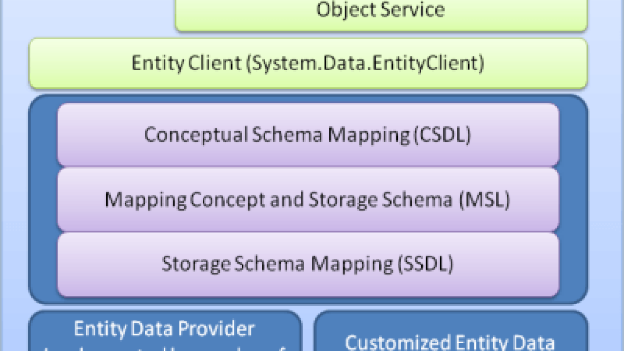 Top 16 ADO NET Entity Framework Interview Questions & Answers