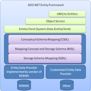 Top 16 Ado.net Entity Framework Interview Questions & Answers